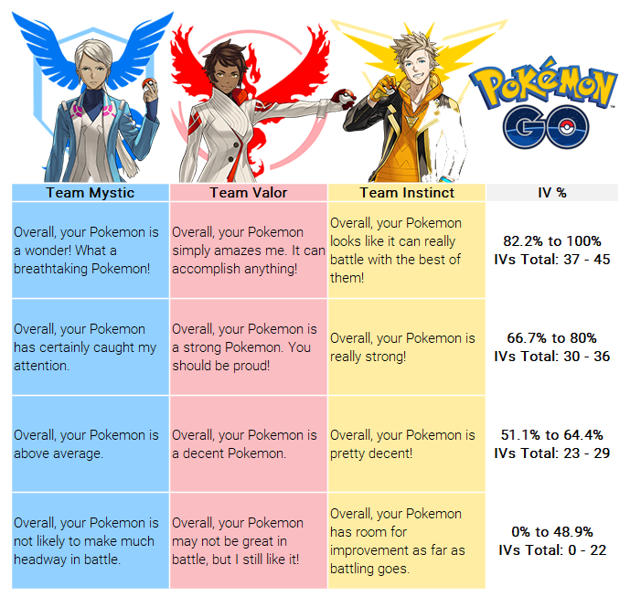 Pokémon Go Stats Explained: CP, IV, and Others