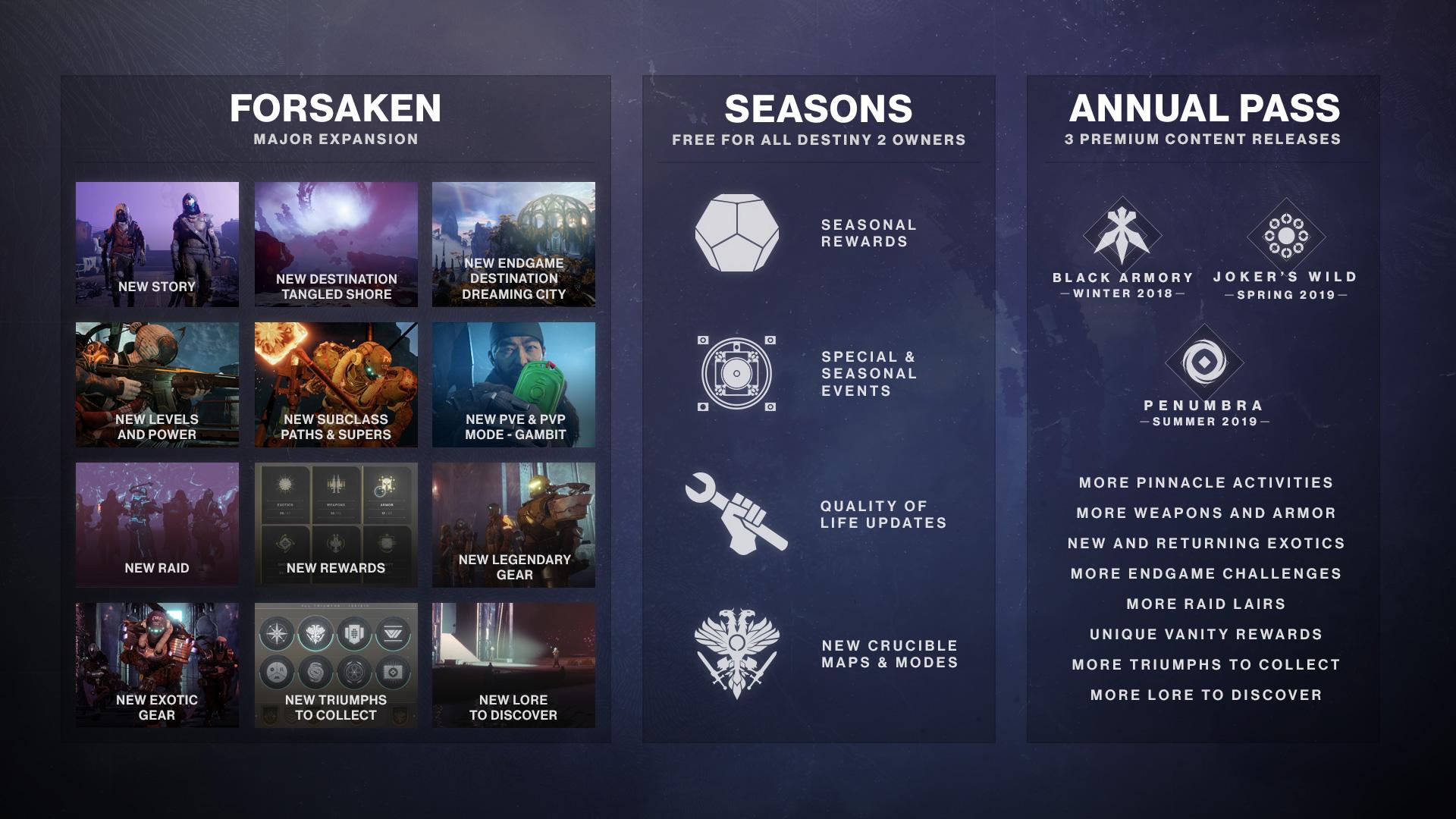 5166159d642 Bungie offers an update on Destiny 2  Forsaken's controversial new ...