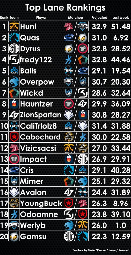 top-lane-rankings