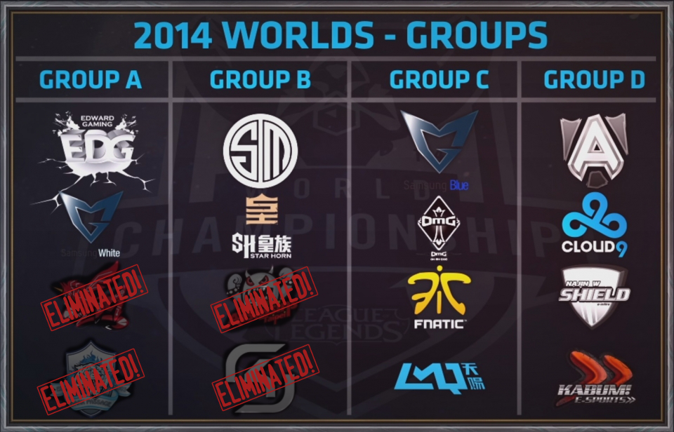 Group Stage Recap [A&B]: Upset bids spice up the final day of the