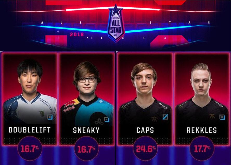 Sneaky, Doublelift, Caps, and Rekkles will represent the LCS at All-Star  2018