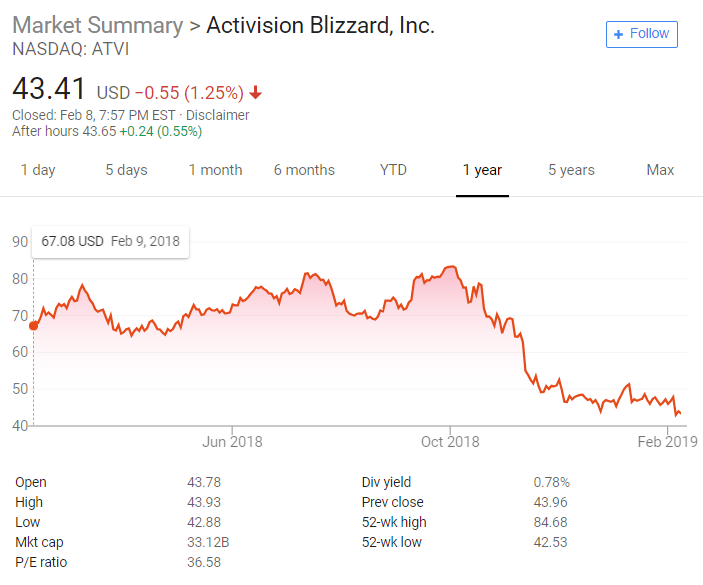 Layoffs expected next week for some Activision Blizzard ...