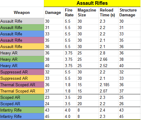 Fortnite Weapon Stats List and Table (v8 10 Update) | Dot Esports
