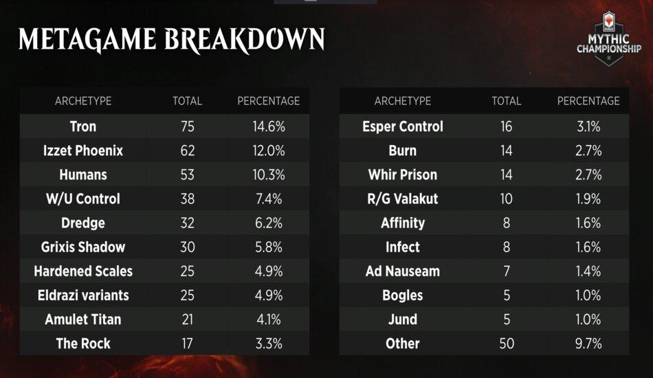 Modern Constructed decks meta-breakdown MTG Mythic Championship II
