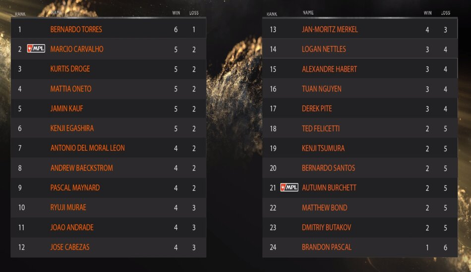 Leaderboard day one Magic Online Championship