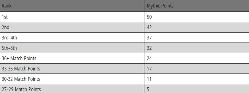 Magic The Gathering Mythic Points earnings Mythic Championship IV