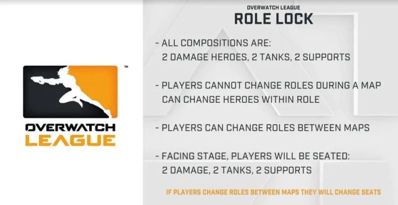Blizzard Confirms Role Locking Will be Coming to Overwatch