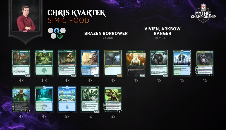Chris Kvartek Simic Food Mythic Championsip V